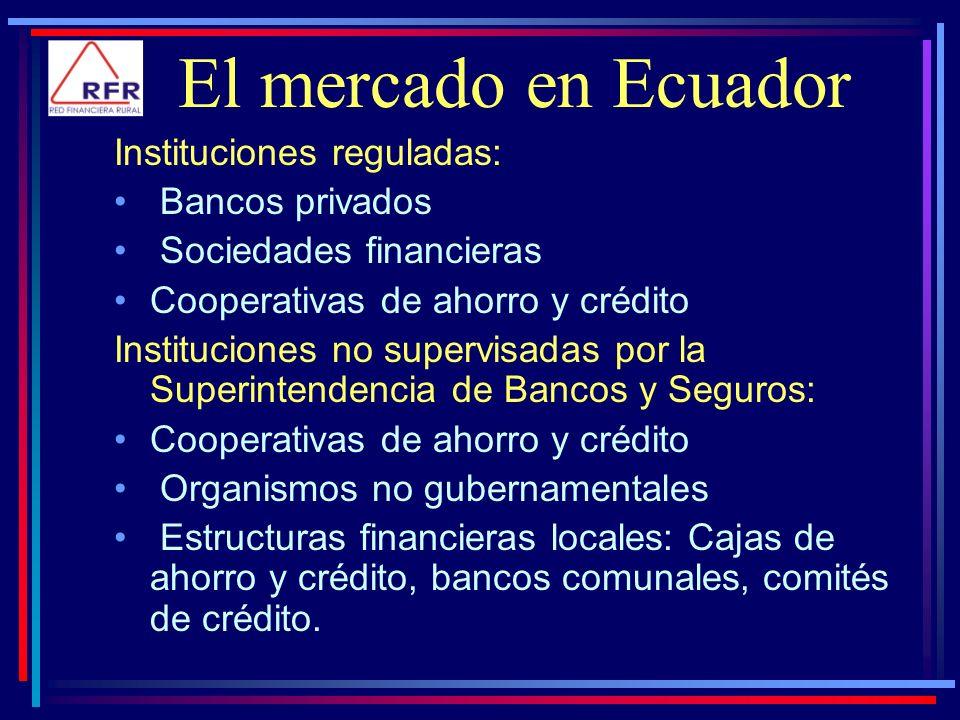El mercado en Ecuador Instituciones reguladas: Bancos privados