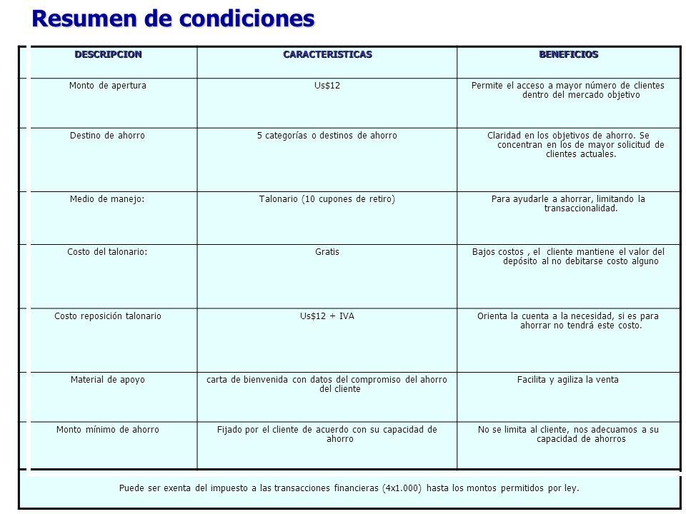 Resumen de condiciones