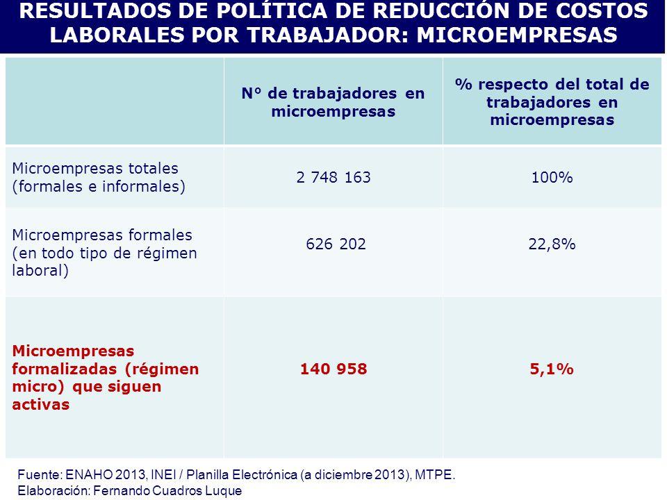 RESULTADOS DE POLÍTICA DE REDUCCIÓN DE COSTOS LABORALES POR TRABAJADOR: MICROEMPRESAS