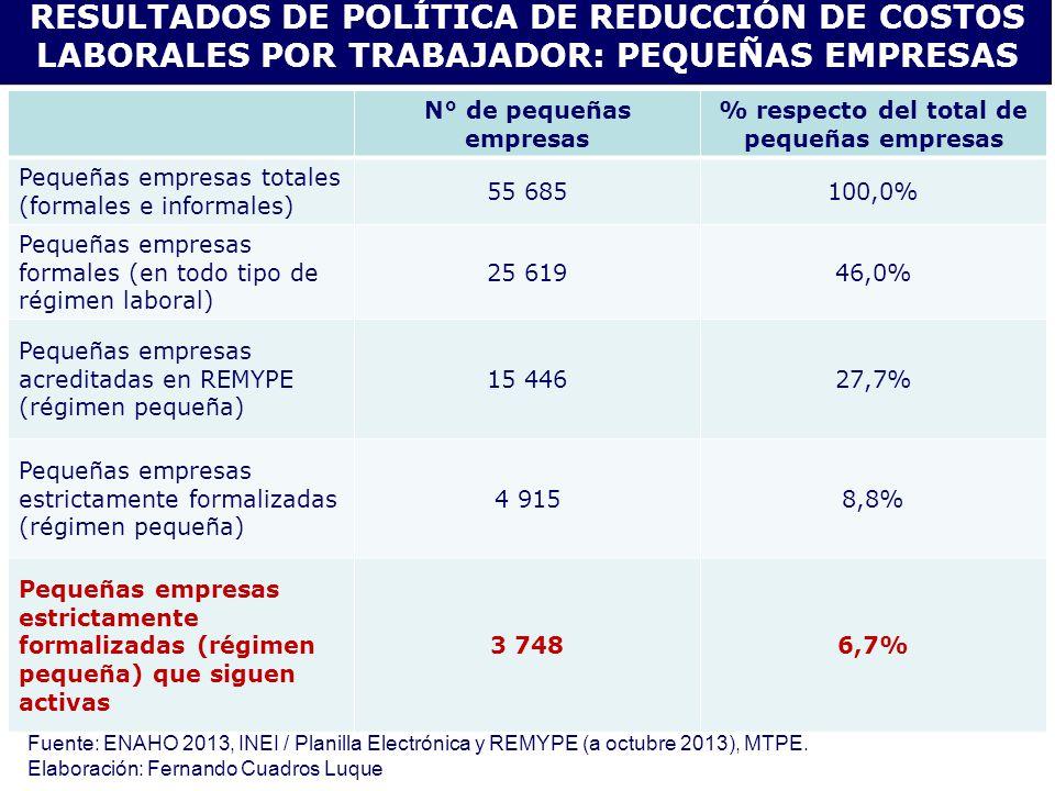 N° de pequeñas empresas % respecto del total de pequeñas empresas