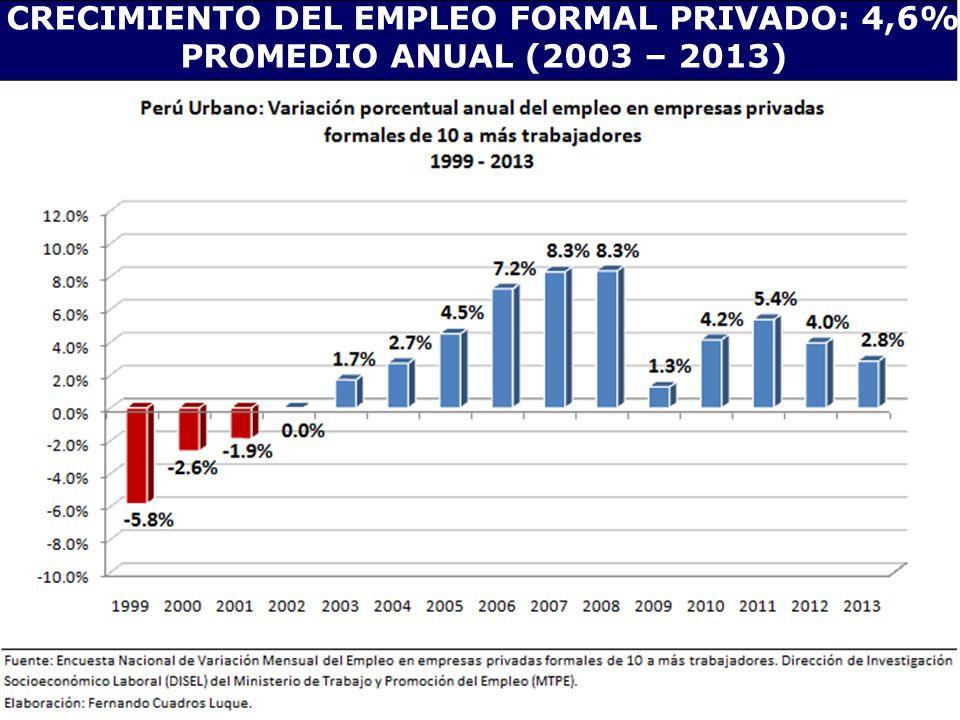 CRECIMIENTO DEL EMPLEO FORMAL PRIVADO: 4,6% PROMEDIO ANUAL (2003 – 2013)
