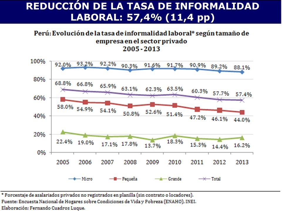 REDUCCIÓN DE LA TASA DE INFORMALIDAD LABORAL: 57,4% (11,4 pp)