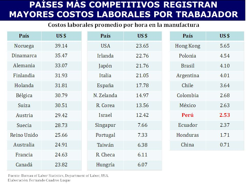 PAÍSES MÁS COMPETITIVOS REGISTRAN MAYORES COSTOS LABORALES POR TRABAJADOR