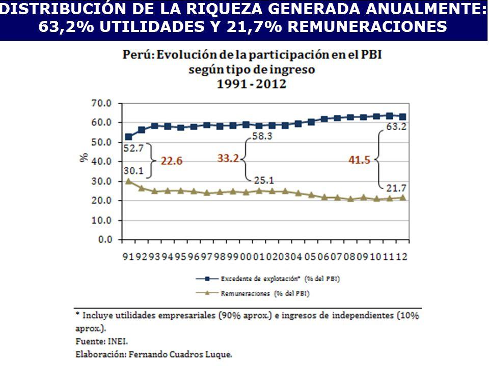 DISTRIBUCIÓN DE LA RIQUEZA GENERADA ANUALMENTE: 63,2% UTILIDADES Y 21,7% REMUNERACIONES