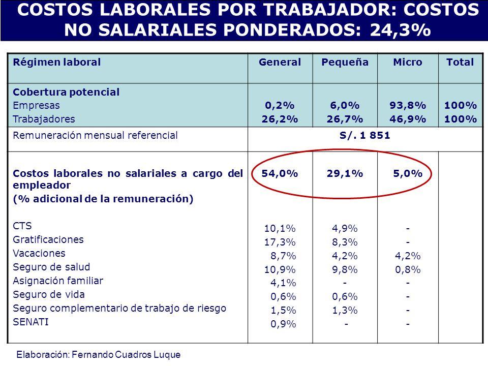 COSTOS LABORALES POR TRABAJADOR: COSTOS NO SALARIALES PONDERADOS: 24,3%