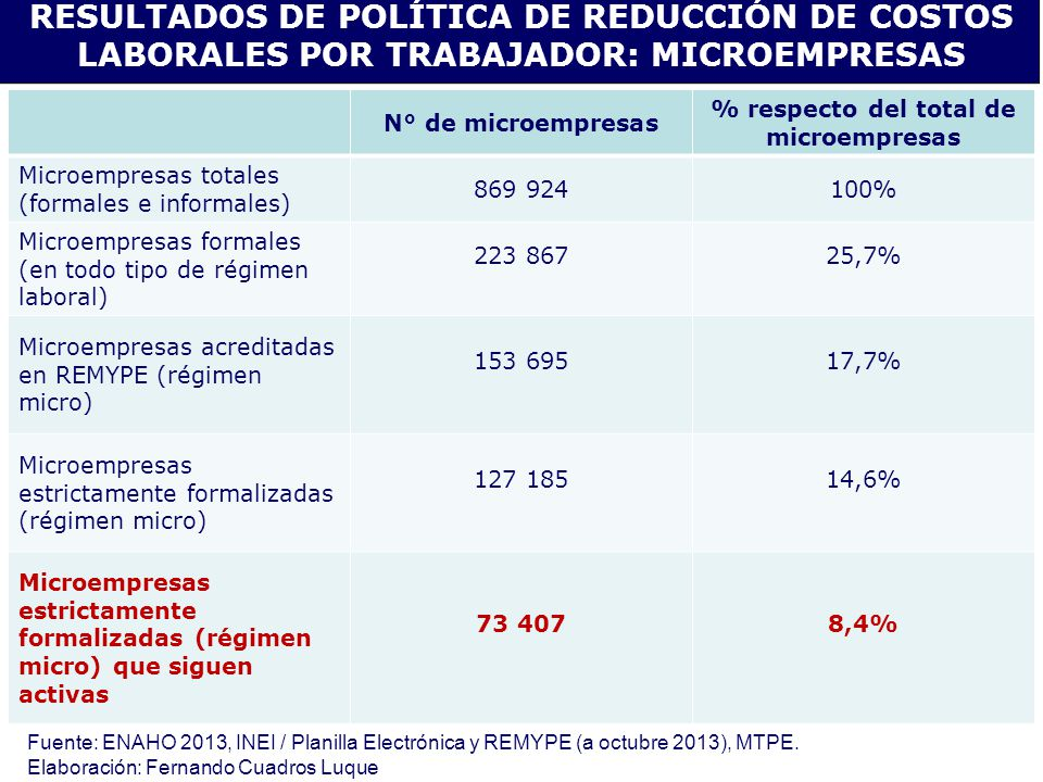 % respecto del total de microempresas