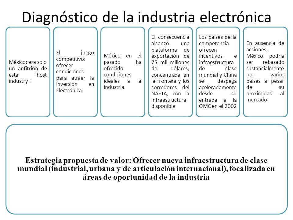Diagnóstico de la industria electrónica