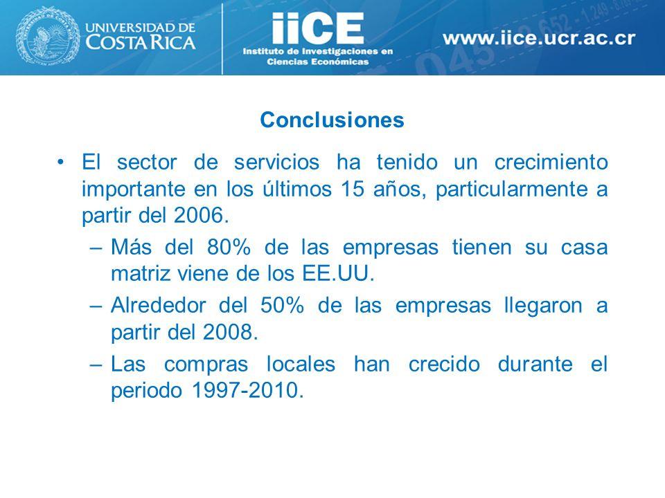 ConclusionesEl sector de servicios ha tenido un crecimiento importante en los últimos 15 años, particularmente a partir del 2006.