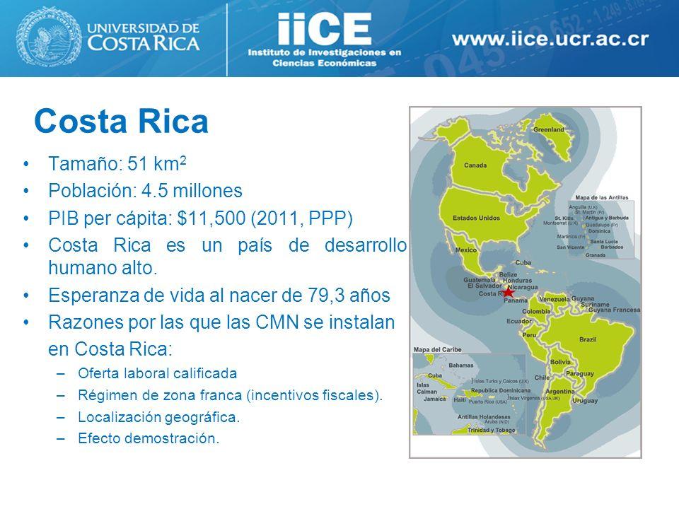 Costa Rica Tamaño: 51 km2 Población: 4.5 millones
