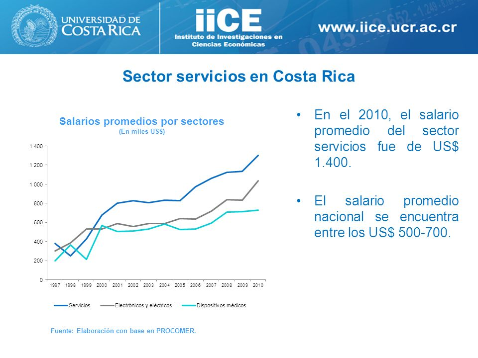 Sector servicios en Costa Rica