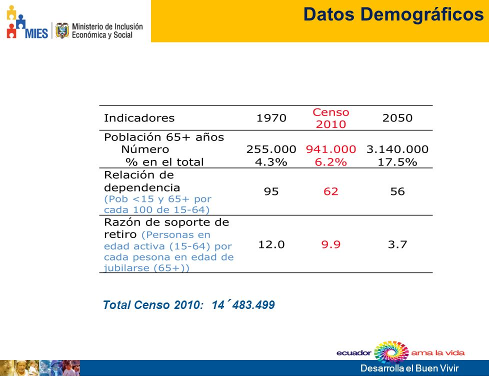 Datos Demográficos Total Censo 2010: 14´483.499