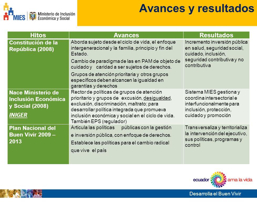 Avances y resultados Hitos Avances Resultados INIGER