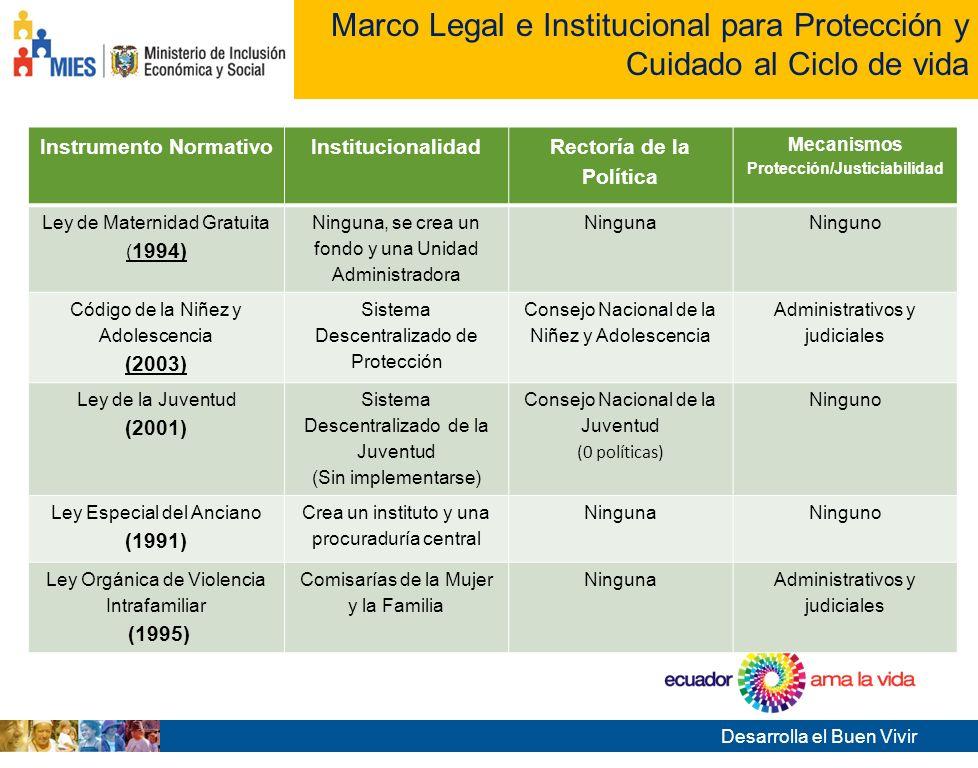 Marco Legal e Institucional para Protección y Cuidado al Ciclo de vida