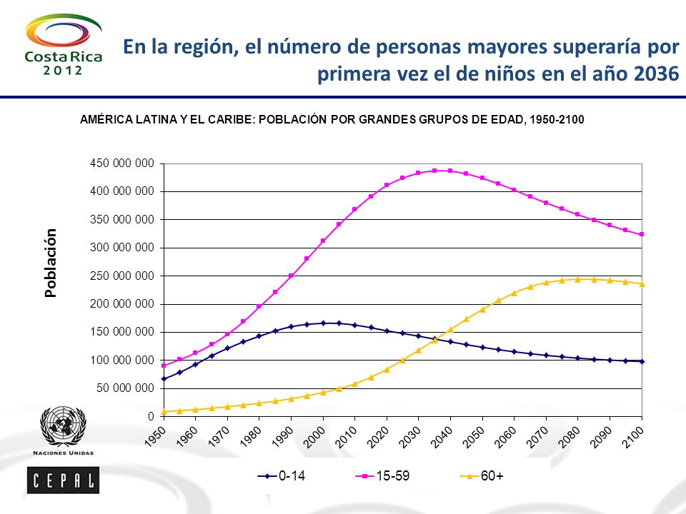 En la región, el número de personas mayores superaría por primera vez el de niños en el año 2036