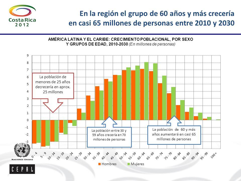 En la región el grupo de 60 años y más crecería en casi 65 millones de personas entre 2010 y 2030
