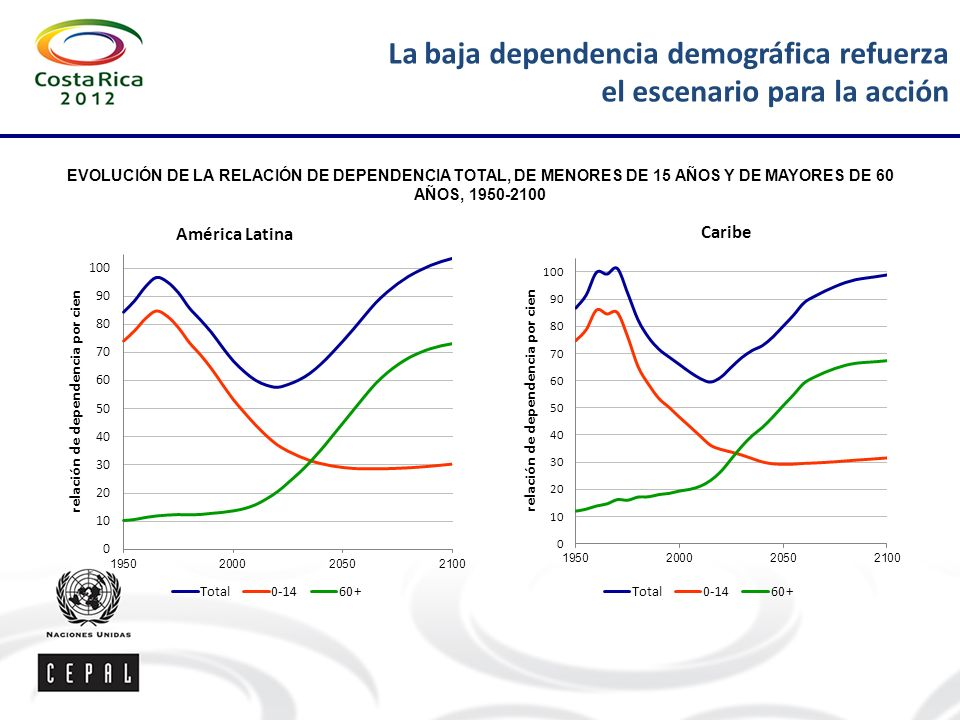 La baja dependencia demográfica refuerza el escenario para la acción
