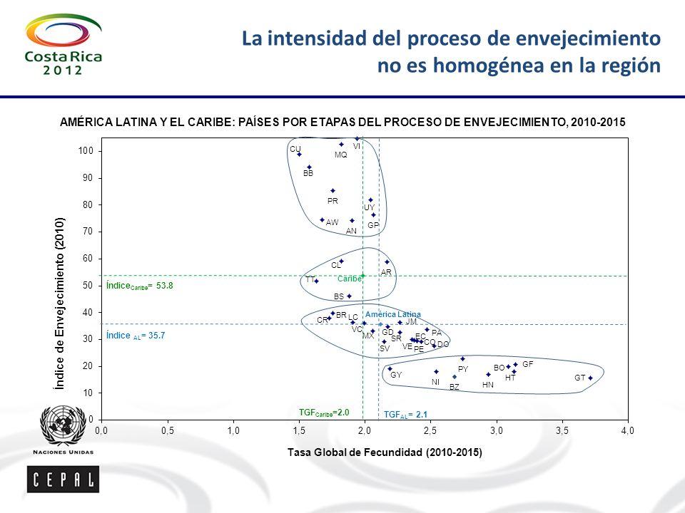 La intensidad del proceso de envejecimiento no es homogénea en la región