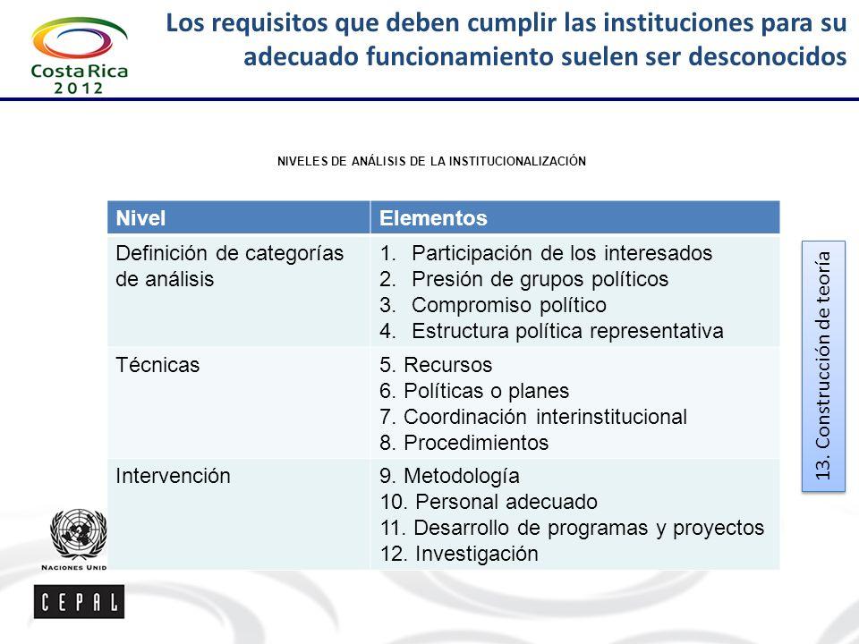 NIVELES DE ANÁLISIS DE LA INSTITUCIONALIZACIÓN
