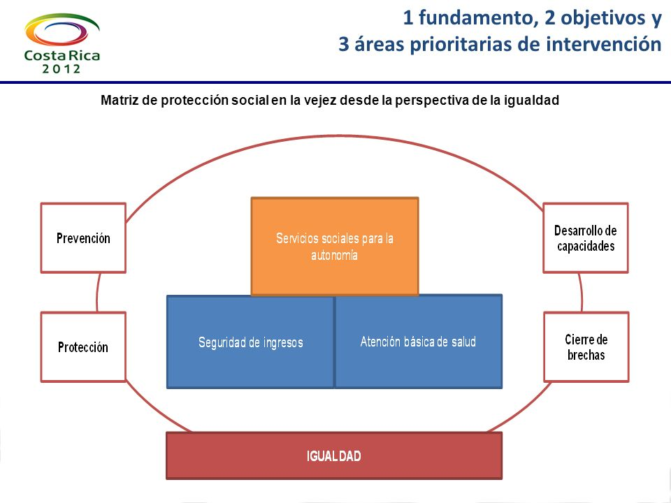 1 fundamento, 2 objetivos y 3 áreas prioritarias de intervención