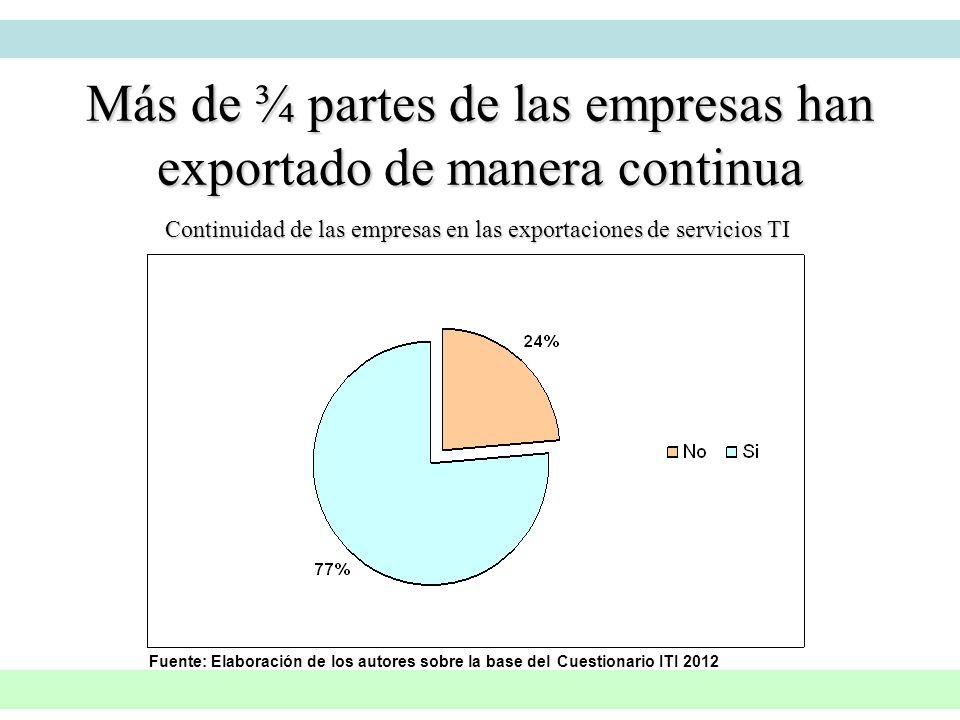 Más de ¾ partes de las empresas han exportado de manera continua