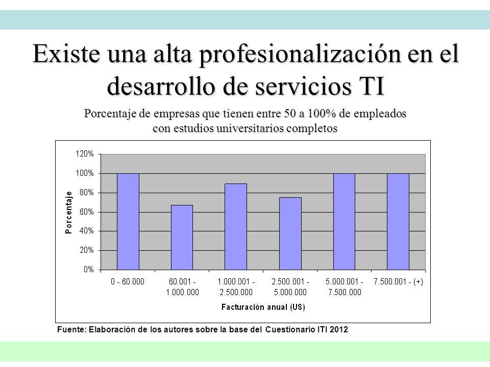 Existe una alta profesionalización en el desarrollo de servicios TI