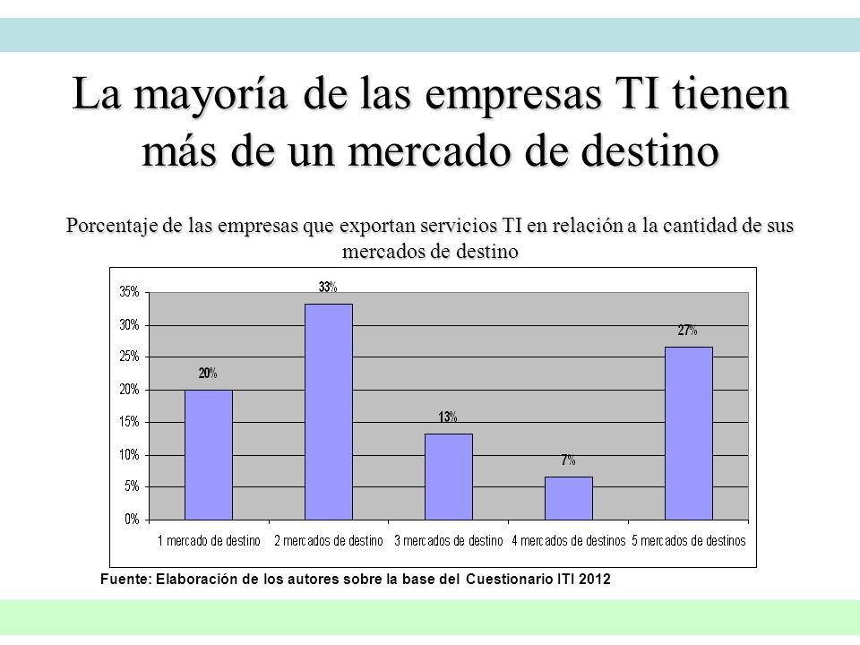 La mayoría de las empresas TI tienen más de un mercado de destino