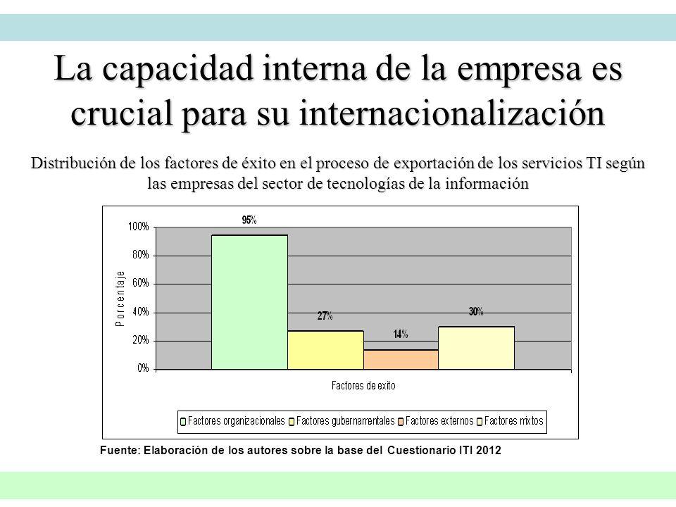 La capacidad interna de la empresa es crucial para su internacionalización