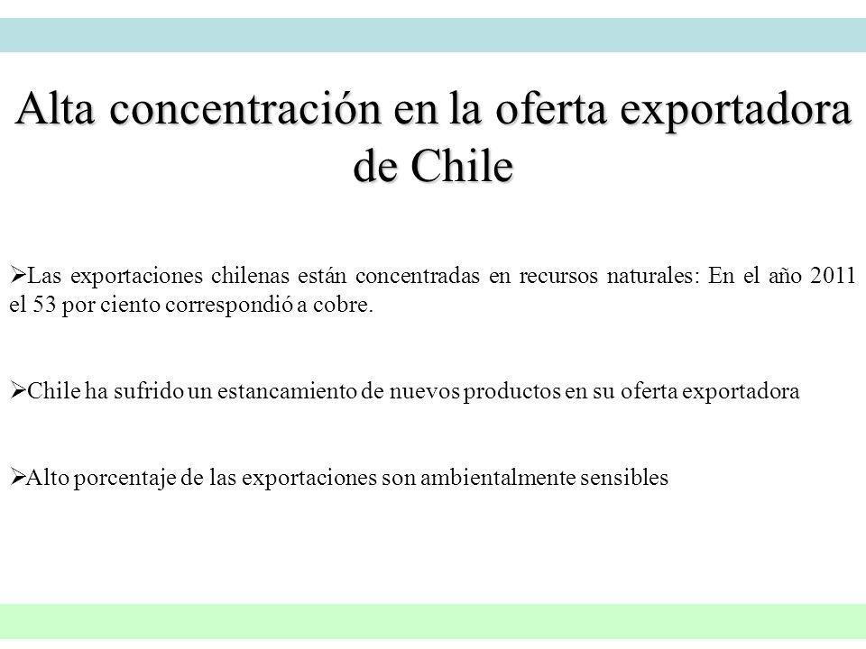 Alta concentración en la oferta exportadora de Chile