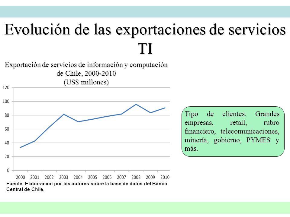 Evolución de las exportaciones de servicios TI