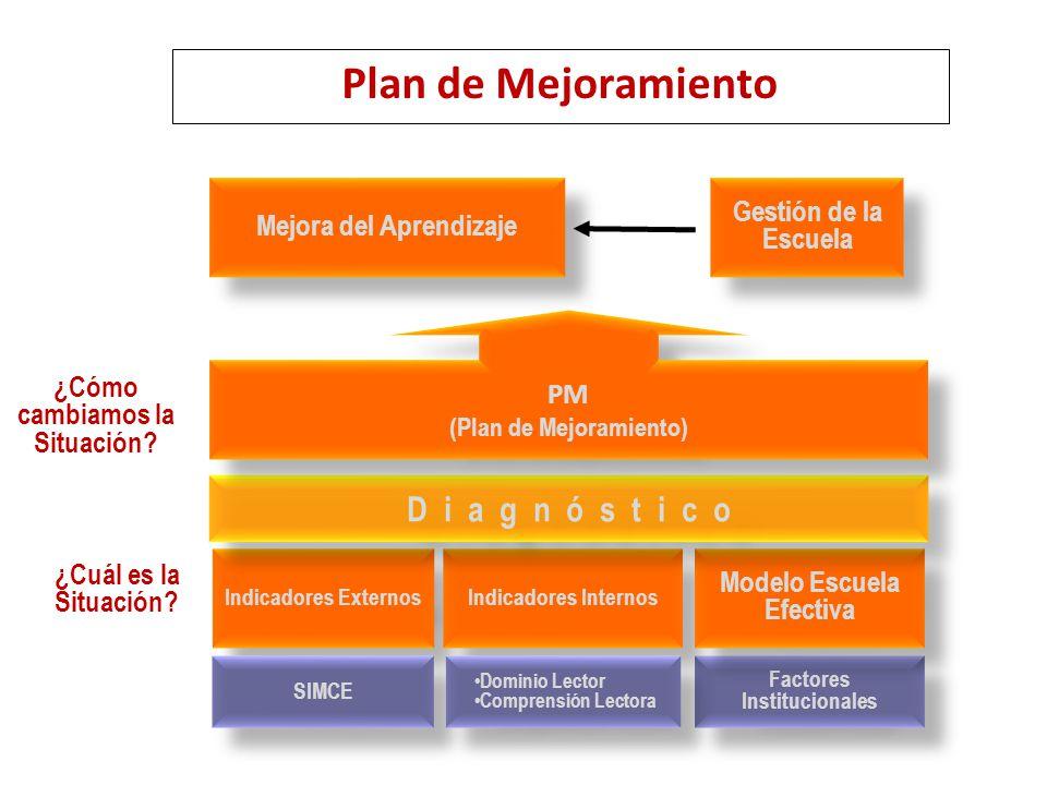 Plan de Mejoramiento D i a g n ó s t i c o Gestión de la Escuela