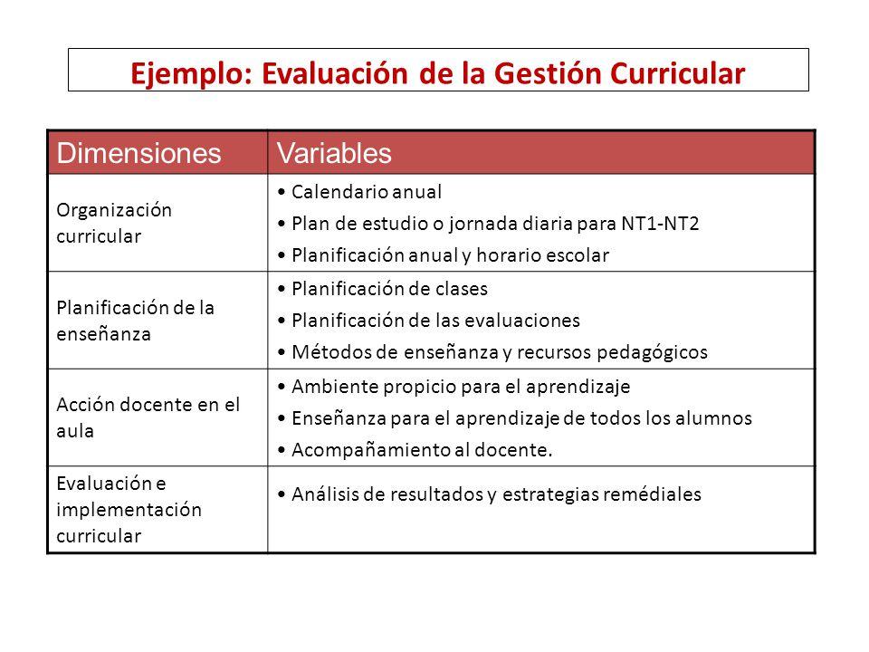 Ejemplo: Evaluación de la Gestión Curricular
