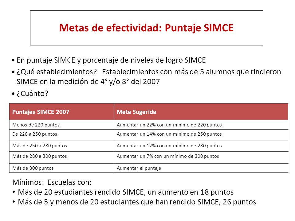 Metas de efectividad: Puntaje SIMCE