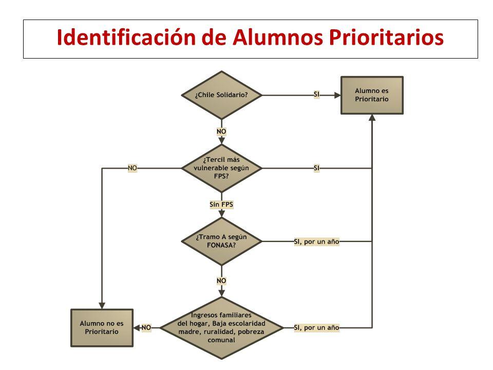 Identificación de Alumnos Prioritarios