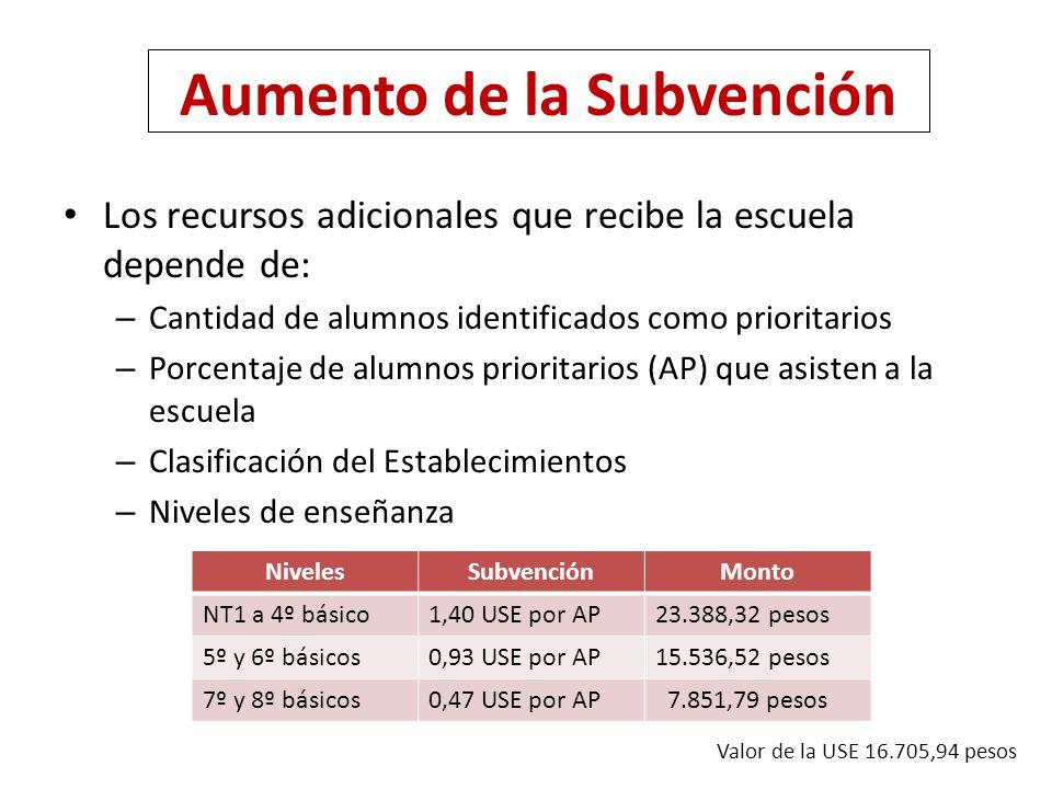 Aumento de la Subvención