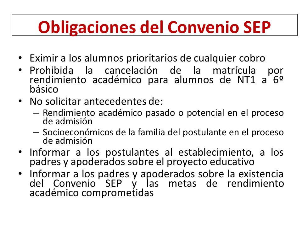 Obligaciones del Convenio SEP