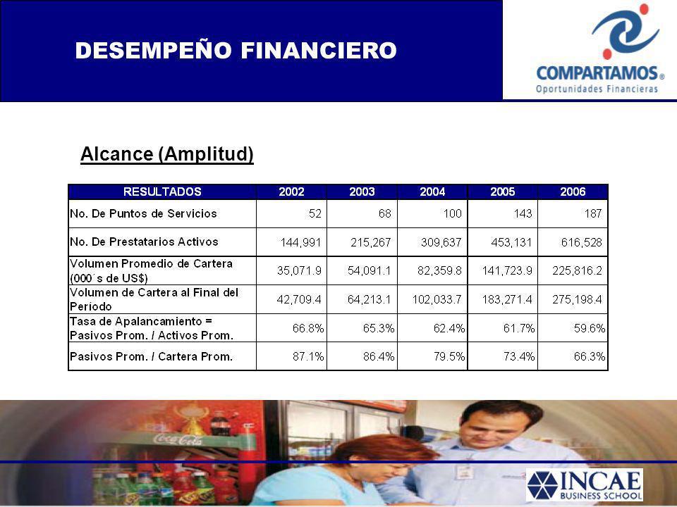 DESEMPEÑO FINANCIERO Alcance (Amplitud)