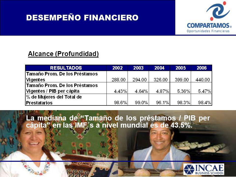 DESEMPEÑO FINANCIERO Alcance (Profundidad) La mediana de Tamaño de los préstamos / PIB per cápita en las IMF´s a nivel mundial es de 43.5%.