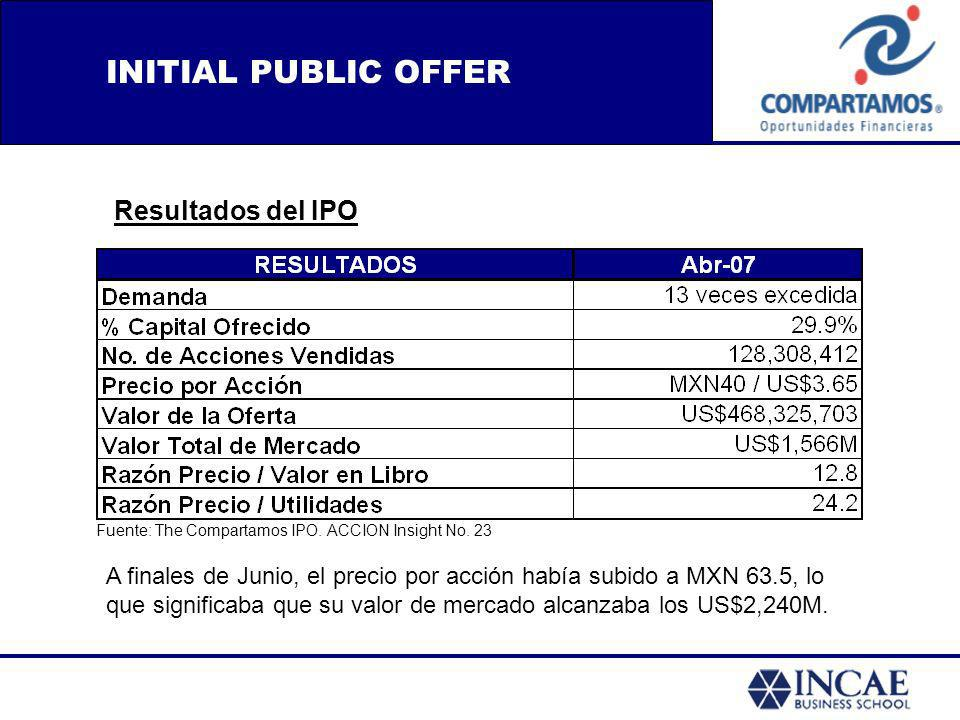 INITIAL PUBLIC OFFER Resultados del IPO