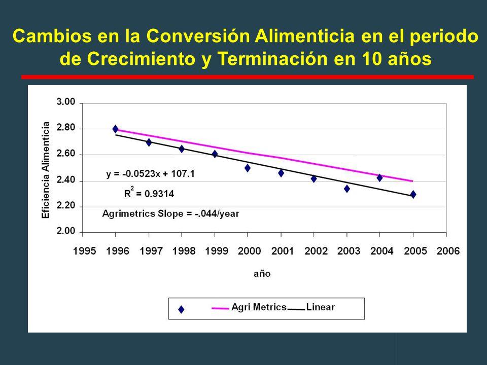 Cambios en la Conversión Alimenticia en el periodo de Crecimiento y Terminación en 10 años