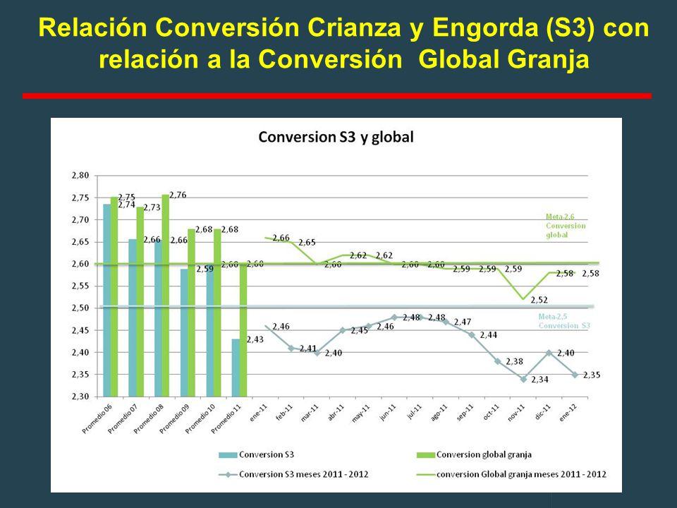 Relación Conversión Crianza y Engorda (S3) con relación a la Conversión Global Granja