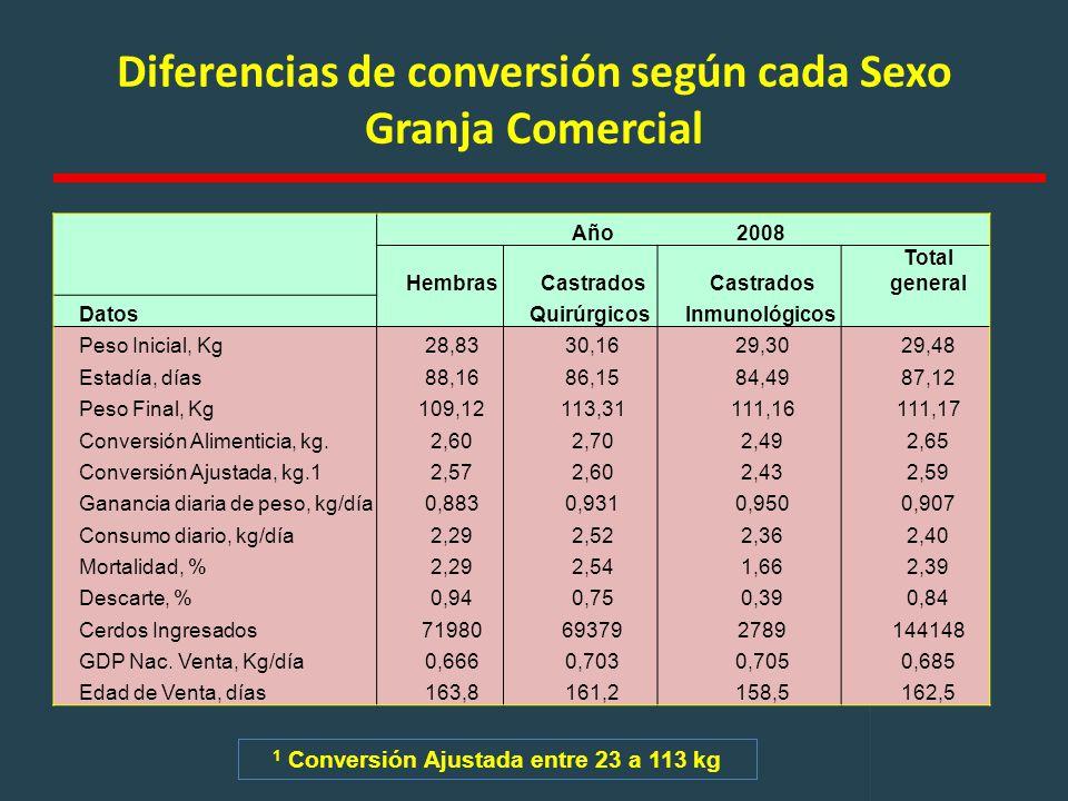 Diferencias de conversión según cada Sexo Granja Comercial