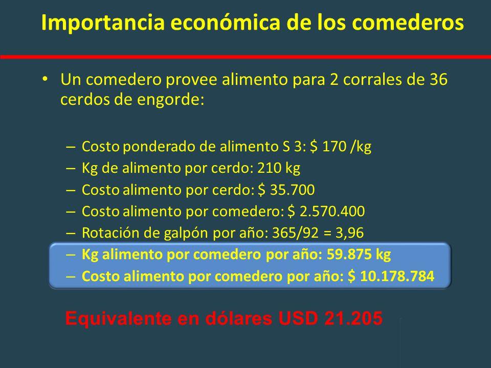 Importancia económica de los comederos