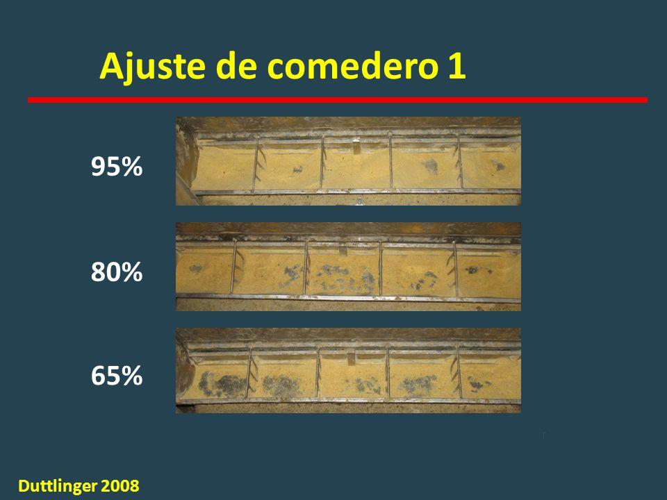 Ajuste de comedero 1 95% 80% 65% Duttlinger 2008