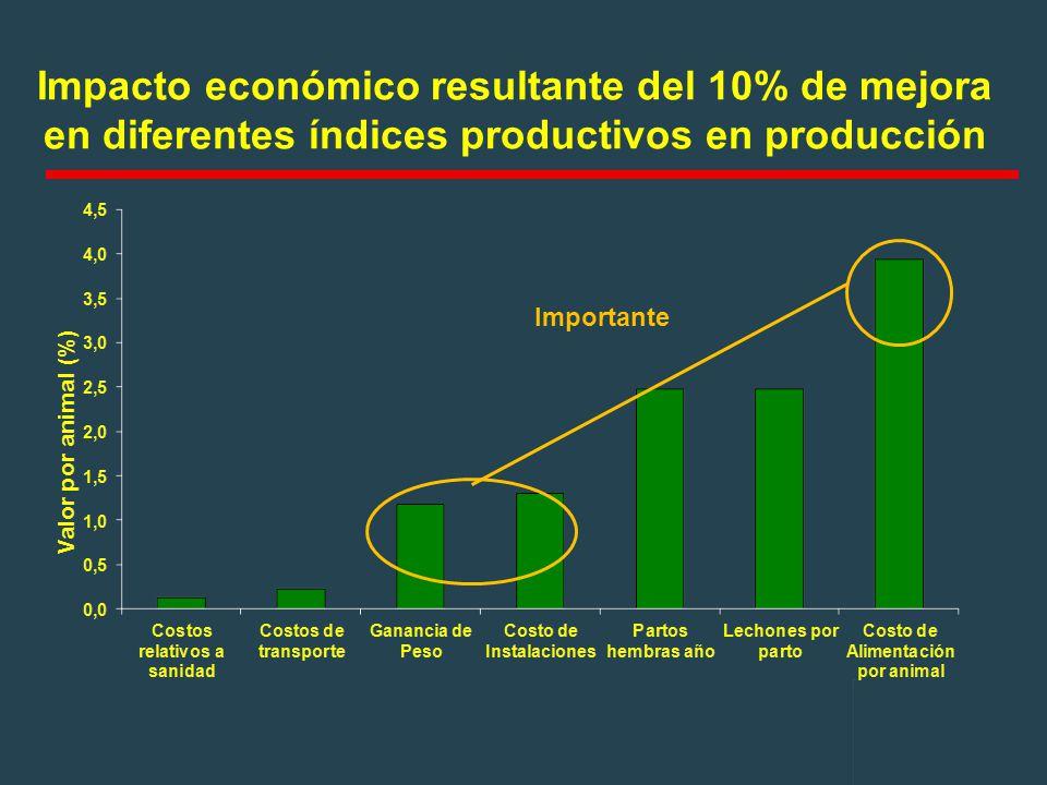 Impacto económico resultante del 10% de mejora en diferentes índices productivos en producción