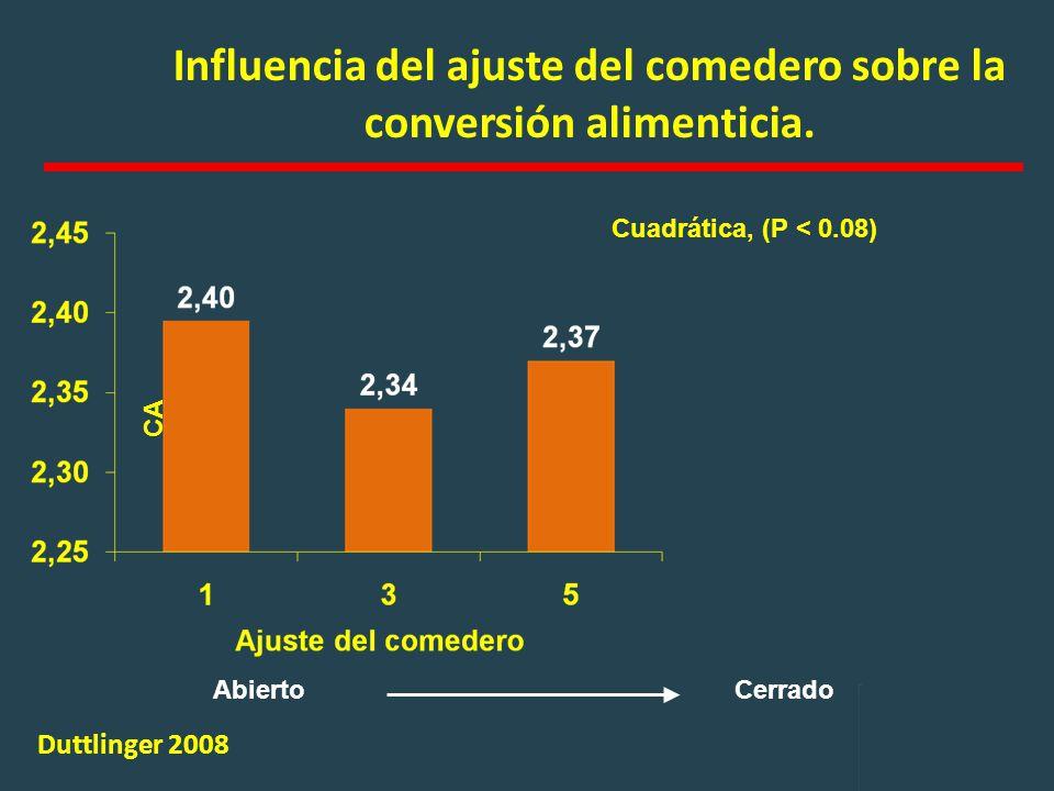 Influencia del ajuste del comedero sobre la conversión alimenticia.