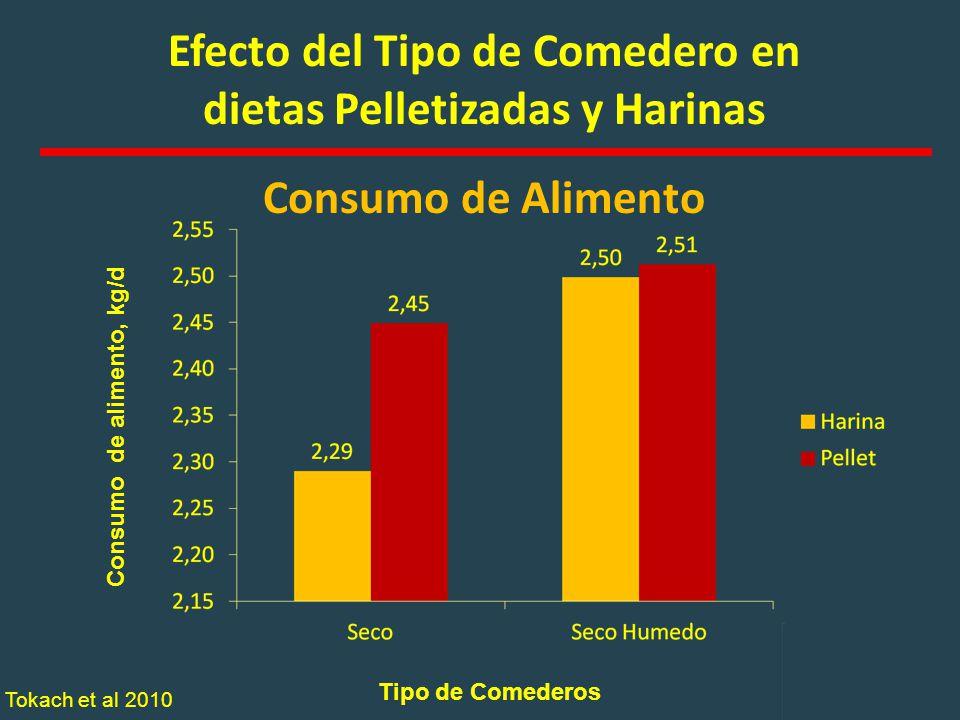 Efecto del Tipo de Comedero en dietas Pelletizadas y Harinas