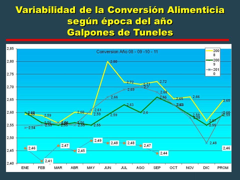 Variabilidad de la Conversión Alimenticia según época del año