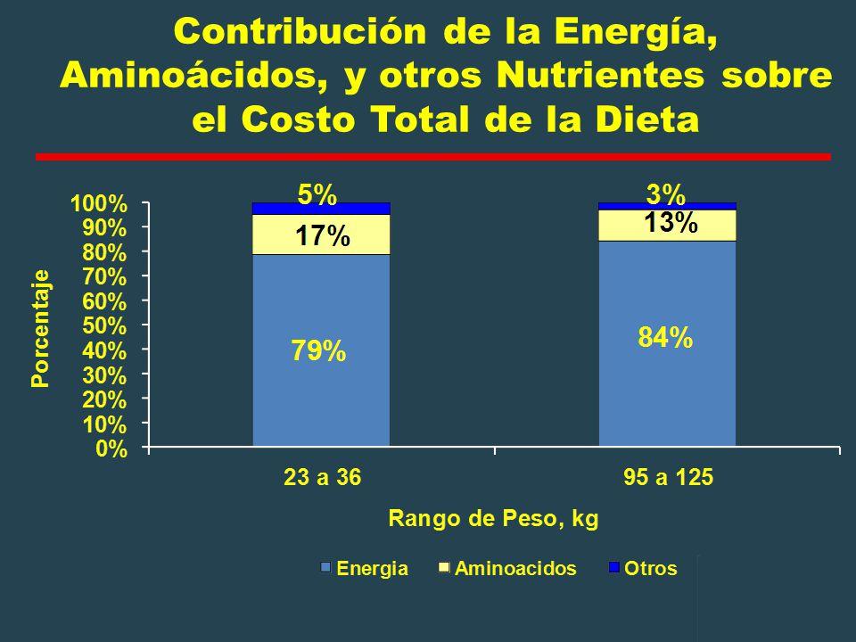 Contribución de la Energía, Aminoácidos, y otros Nutrientes sobre el Costo Total de la Dieta