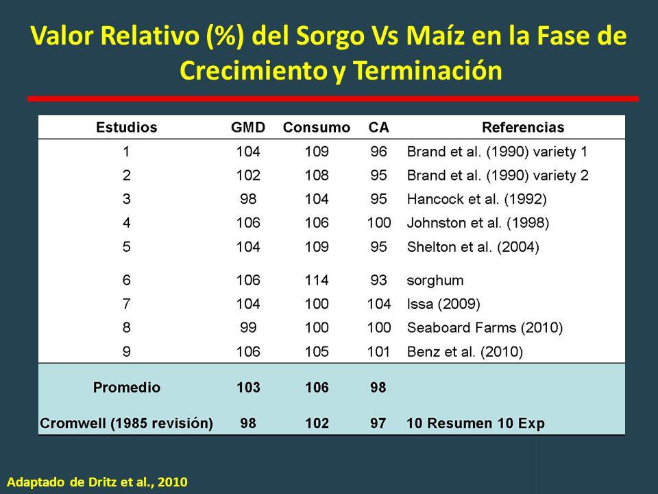 Valor Relativo (%) del Sorgo Vs Maíz en la Fase de Crecimiento y Terminación