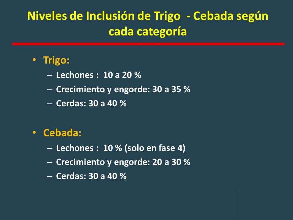 Niveles de Inclusión de Trigo - Cebada según cada categoría